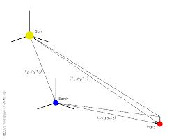 coordinate translation (origin shift)