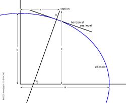 ellipsoidal meridian