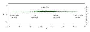 A synodic orbit of Jupiter