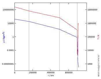 solar density and temperature profile