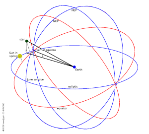 ecliptic coordinates