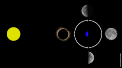 lunar orbit and phase