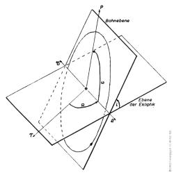 An inclined Kepler orbit
