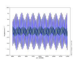 lunar longitude errors