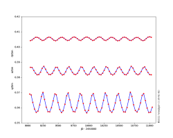 lunar distance variation