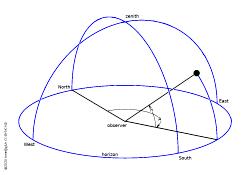 horizontal coordinates
