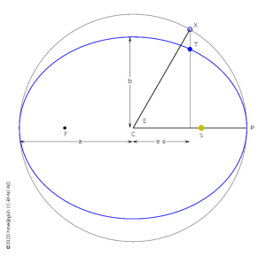 The elliptical Kepler orbit