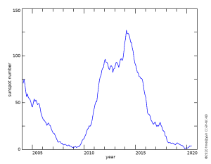 sunspot counts from 2005 to 2020